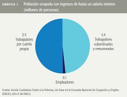 cuanto es salario minimo en mexico2016 línea de bienestar salarios mínimos como factor de pobreza