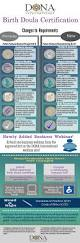 Certification Letter For Nanny Best 25 Doula Certification Ideas On Pinterest Birth Doula
