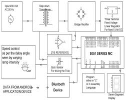smart phone based induction motor control system