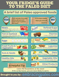 a brief list of paleo approved foods embracing paleo
