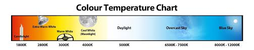color spectrum energy levels which colour temperature downlights co uk