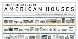 architecture home styles architectural home styles american house styl 23970 pmap info