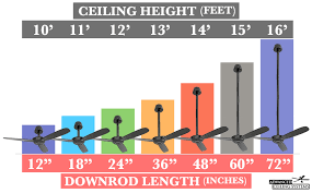 ceiling fan size in inches how to choose the right ceiling fan size advanced ceiling systems