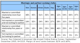 Seeking Not Married In America Pew Research Center