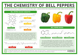 the chemical difference between red yellow and green bell