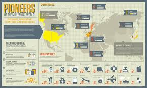 Top Design Firms In The World The Way We Were Top 100 Innovative Companies In The World