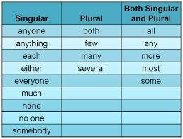 kawaikini english sentences lesson level 2