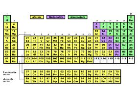Metalloids On The Periodic Table Periodic Table Ollie Pptx By Lukegliddon On Emaze