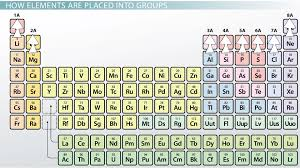 Periodic Table With Family Names Representative Elements Of The Periodic Table Definition