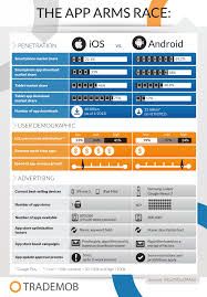android app marketing the app arms race ios vs android infographic trademob
