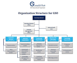 gso gcc standardization organization