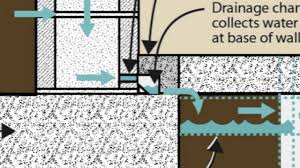 why interior drain tile for basement waterproofing youtube
