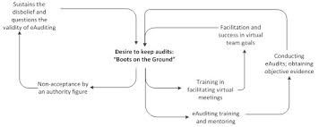 Desk Audit Definition Setting The Foundation For Conducting Eaudits The Auditor