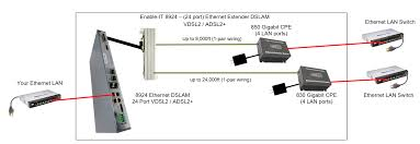 the enable it 8924 24 port gigabit extended ethernet dslam