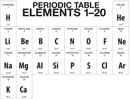 multimedia the periodic table chapter 4 lesson 2 middle