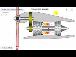 pratt whitney pt6a turboprop turbine animation youtube