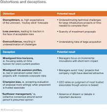 distortions and deceptions in strategic decisions mckinsey u0026 company