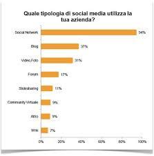 le si e social secondo uno studio pubblicato oggi l utilizzo dei social media è