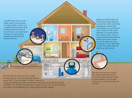 Home Plumbing System Aquarion Water Company U003cfont Style U003d U0027color E4f6ff U0027 U003elead In Your