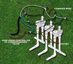 best 25 irrigation valve ideas on pinterest watering system for