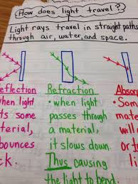 how fast does light travel in water vs air light unit reflection refraction absorption awesome pins for