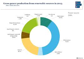 bioenergy in germany facts and figures on development support