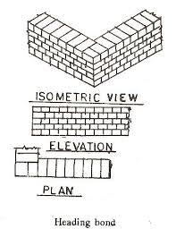 types of brick bonds the construction civil