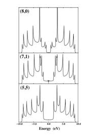 Armchair Nanotubes Growth Mechanisms For Carbon Nanotubes