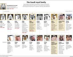 a who u0027s who of the saudi royal family business insider