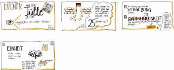 schwierige gespräche führen visual notes willow leitungskongress 2016 perspektivwechsel