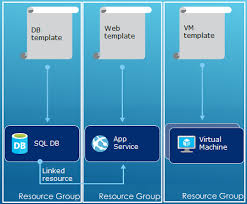 Azure Overview by Azure Resource Manager Overview Microsoft Docs