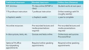 how to do an online class do student minutes online affect grades