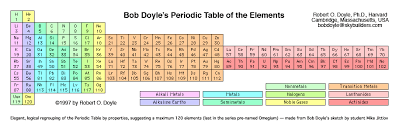 Alkaline Earth Metals On The Periodic Table Alternative Periodic Tables