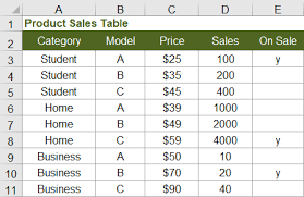 Countif Sumif Minif Sumif And Countif In Excel