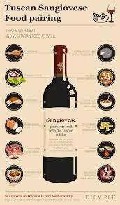 thanksgiving wine pairing sangiovese food pairings