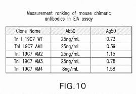 patent ep2853540a1 antibodies to troponin i and methods of use