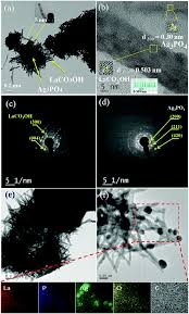 Esi Edge Banding Sinks by Growth Study Of Hierarchical Ag 3 Po 4 Laco 3 Oh Heterostructures