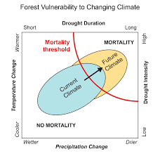 Alaska Wildfire Climate Change by Forests National Climate Assessment