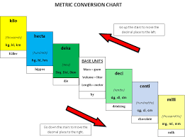 metric measures conversion chart real fitness