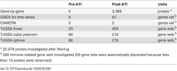 plos computational biology time course gene set analysis for