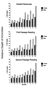 speech breathing in senescent and younger women during oral
