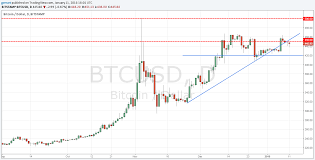 quote btcusd btc usd u2013 bitcoin market weekly review january 11 17 comparic com