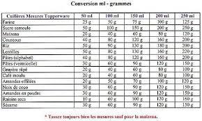 tableau de conversion pour cuisine tableau de conversion ml en grammes la cuisine d asiah