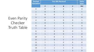 Truth Table Calculator Parity Generator And Parity Checker