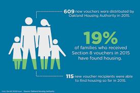 despite housing subsidies a majority of alameda county recipients