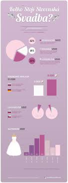 wedding costs wedding costs in slovakia visual ly