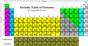 Rows Of The Periodic Table Are Called Model The Latest Information