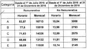 aumento el salario para empleadas domesticas 2016 en uruguay empleados molineros aumento salarial medio publico