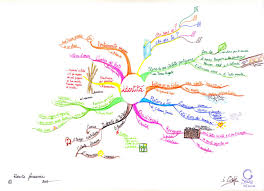 identity map mind map identity who i am who are you