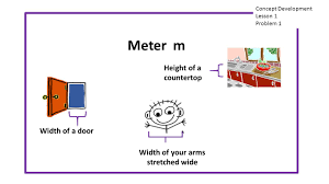Countertop Width Module 2 Topic A Lesson 1 Metric Unit Conversions 4 Md 1 And 4 Md